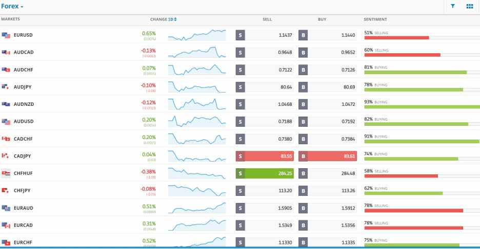 forex trading with eToro